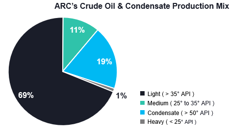 ARC's Physical Marketing Activities - ARC Resources